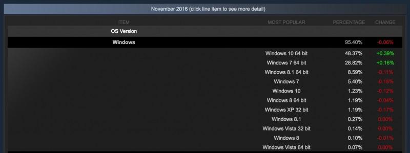 Hampir Separuh Gamer di Steam Main Game Pake Windows 10