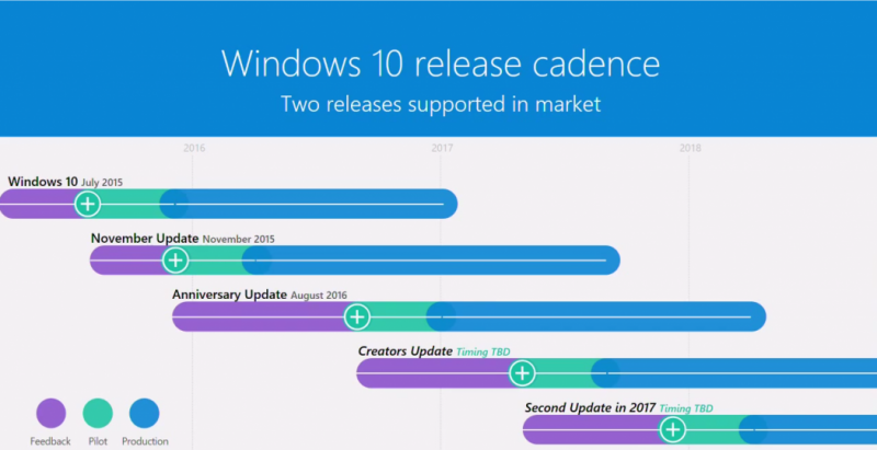 Timeline Update Windows 10