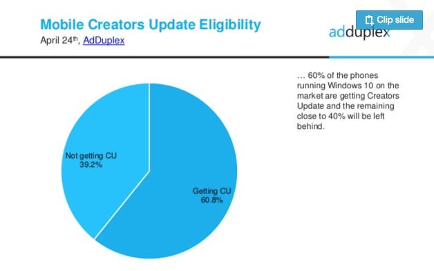 Seberapa Banyak Windows Phone yang Tidak Memperoleh Creators Update?