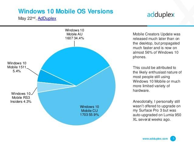 AdDuplex: Pengguna Windows 10 Creators Update Sudah Mencapai 18%