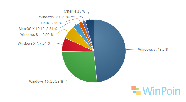 Market Share Windows 10 Kembali Naik!