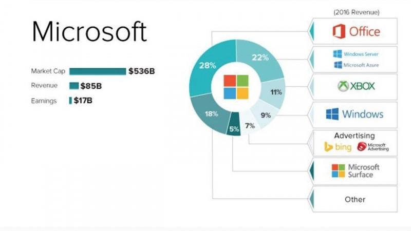 Microsoft Tidak Mendapatkan Keuntungan Sama Sekali dari Xbox One X?
