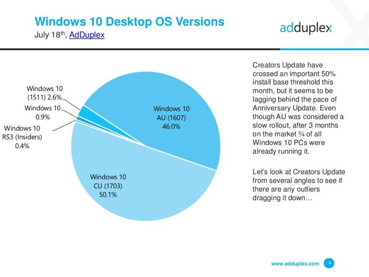 Separuh User Windows 10 Sudah Melakukan Update ke Creators Update