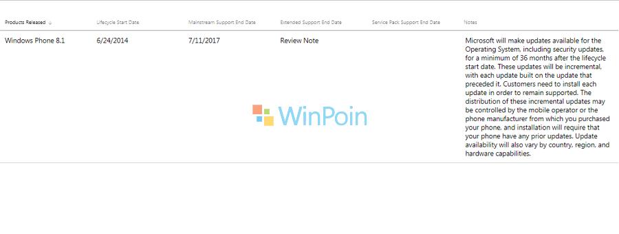 Dukungan untuk Windows Phone 8.1 Berakhir Besok, Ayo Segera Update!