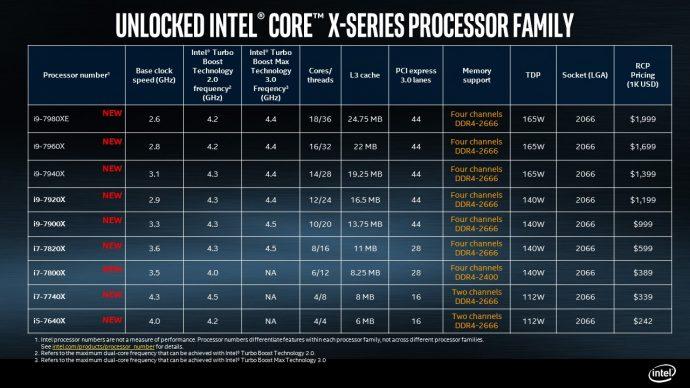 Intel® Core X-series Dijual Mulai Akhir Agustus Mendatang