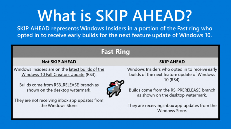 Microsoft Merilis Windows 10 Build 16353 ke Fast Ring PC (Skip Ahead)