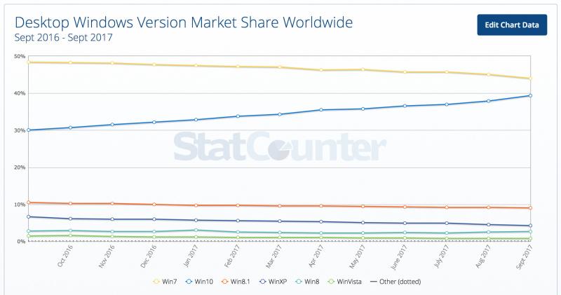 Windows 10 Akan Mengalahkan Windows 7 Sebelum Tahun 2017 Berakhir