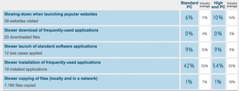 Daftar Antivirus Paling Ringan: Benarkah Antivirus Bikin PC Lemot?