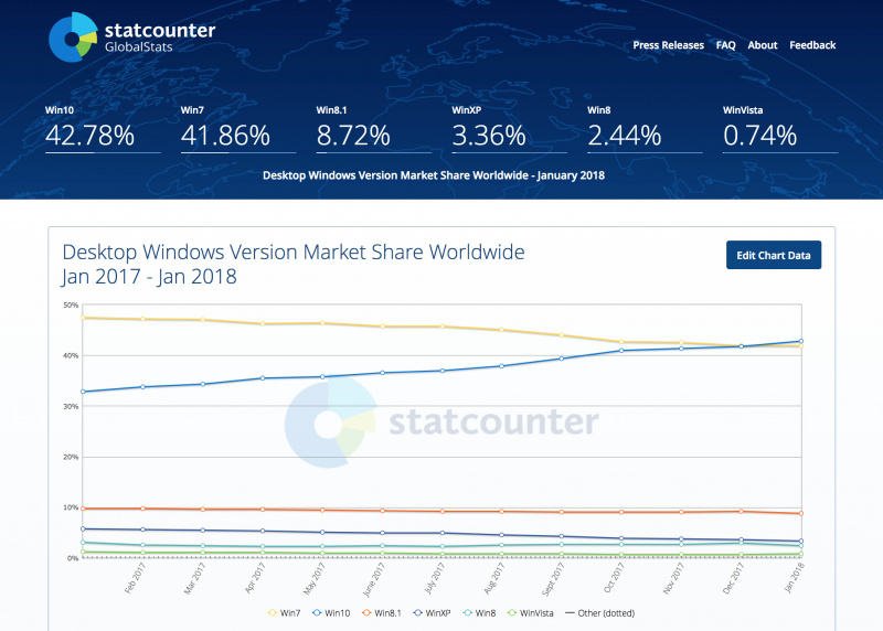 Akhirnya Popularitas Windows 10 Mengalahkan Windows 7