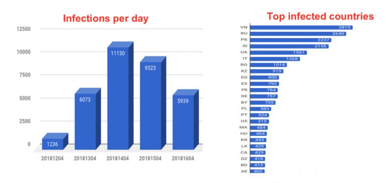 Ribuan Akun Facebook Pengguna Chrome Dibobol Trojan!