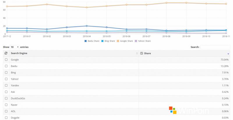 Search Engine Populer di Tahun 2018