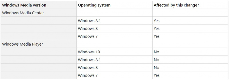 "Microsoft Menghilangkan Kemampuan Melihat ""Metadata"" di Windows Media Player Windows 7"