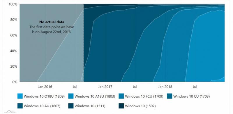 Kata AdDuplex, Windows 10 October 2018 Update Digunakan di Lebih Dari 6% PC Windows 10