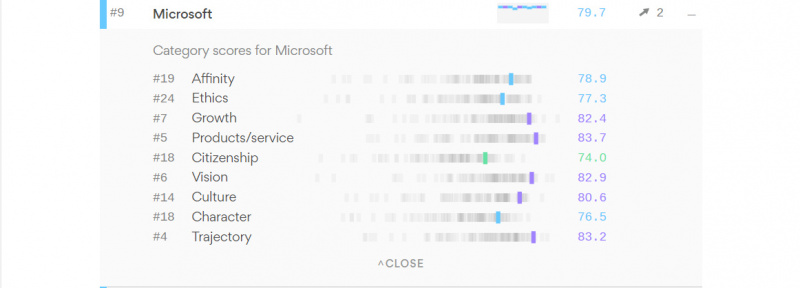 Survei Buktikan Microsoft Punya Reputasi Yang Baik Diatas Google dan Apple?!