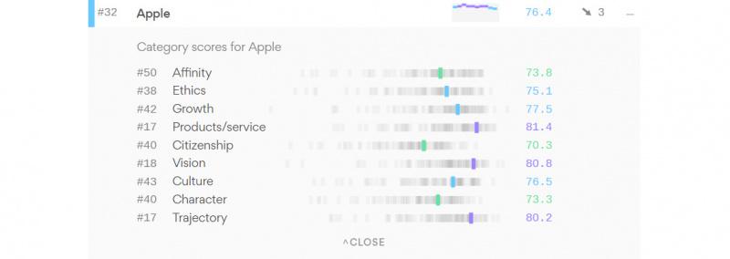 Survei Buktikan Microsoft Punya Reputasi Yang Baik Diatas Google dan Apple_2