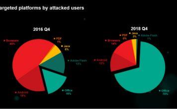 Kaspersky : 70% Serangan Kini Menargetkan Celah Keamanan Office!