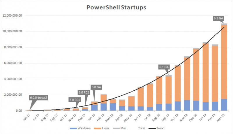 Microsoft Perkenalkan Powershell 7! Apa Yang Baru