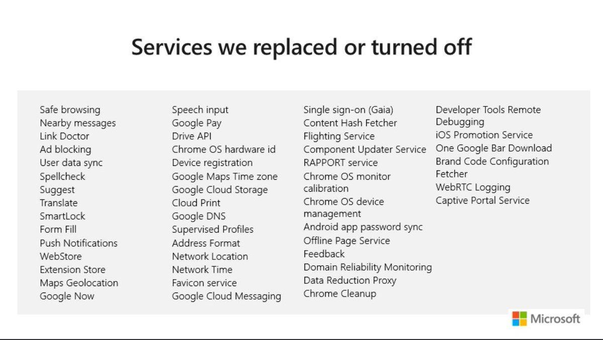 Tahukah Kamu! Ada 50+ Service Yang Dimatikan atau Diganti Microsoft di Microsoft Edge Berbasis Chromium?