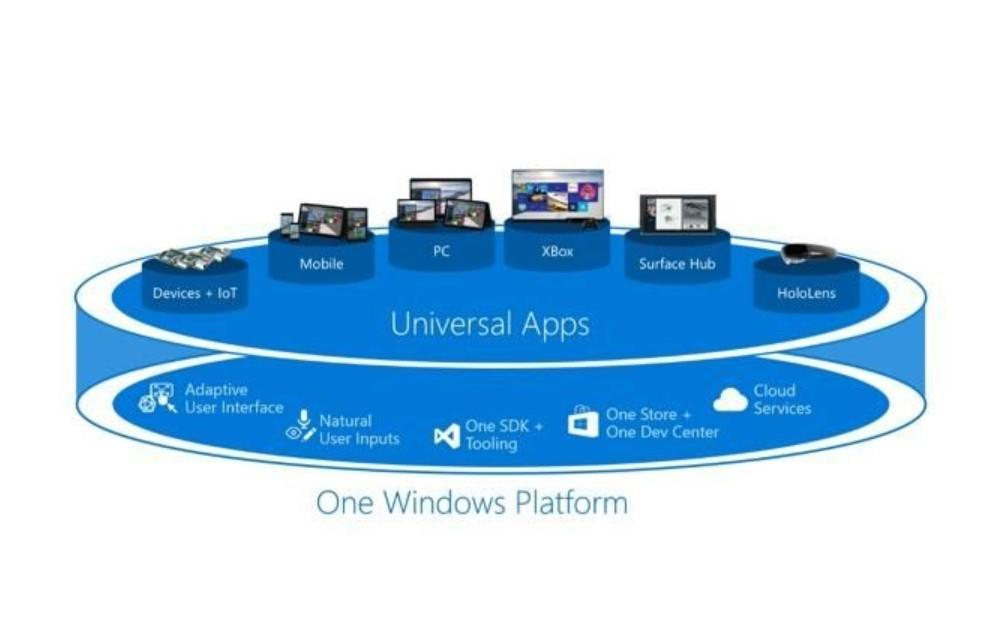 Microsoft : Aplikasi Win32 dan UWP Harus Memiliki Kesetaraan Hak di Windows 10!