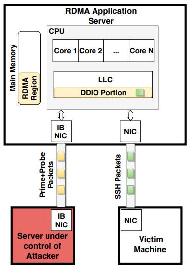 Serangan NetCAT Baru Dapat Membocorkan Data Sensitif Dari CPU Intel!